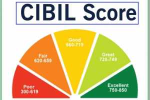 How to Improve Your CIBIL Score Immediately